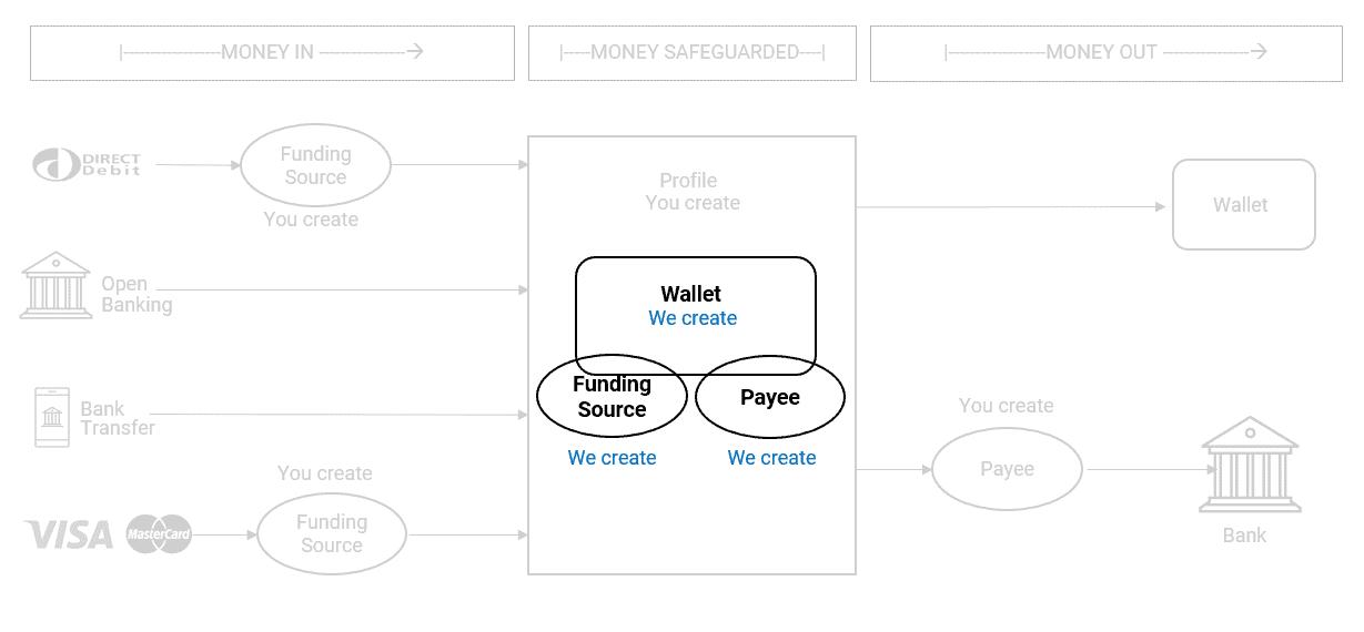 Assign wallet