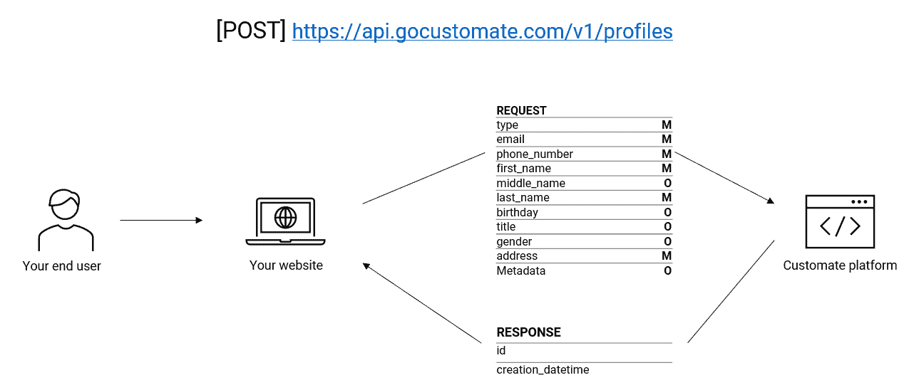 Endpoint create profile