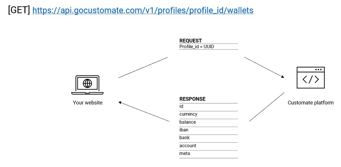 Endpoint - get wallet details