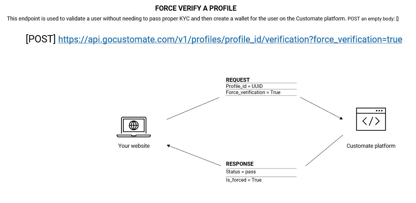 force verify profile