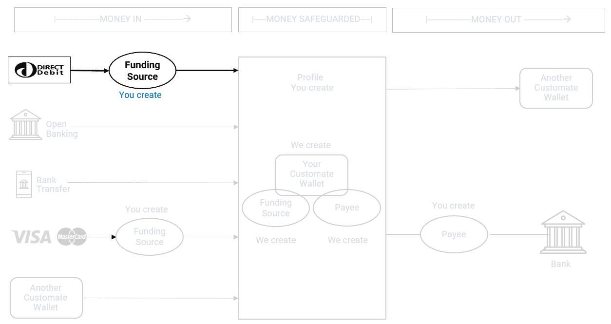 process flow - direct debit