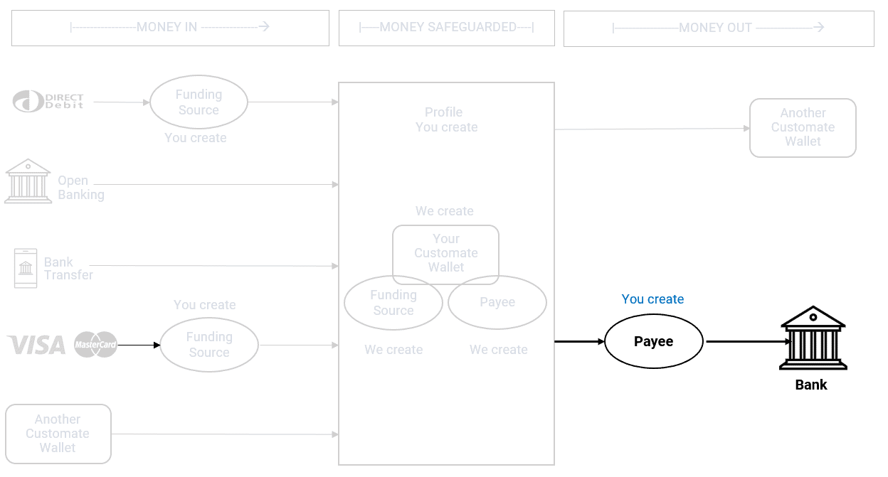 process flow - wallet to bank
