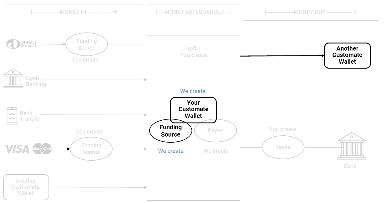 process flow - wallet to wallet