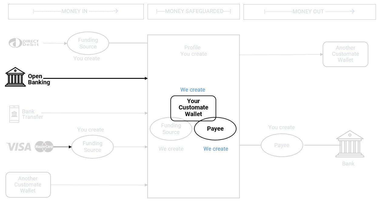 process flow - open banking